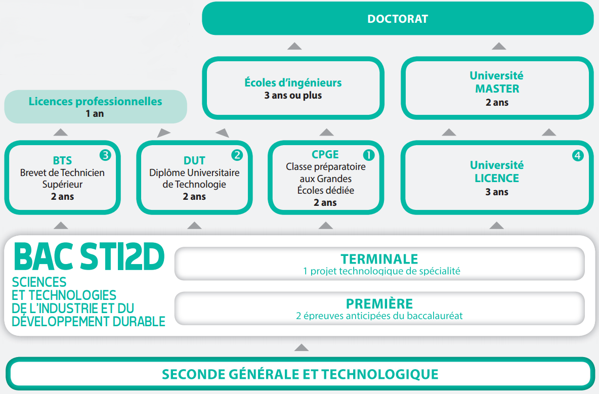 bac sciences et technologies de l u2019industrie et du
