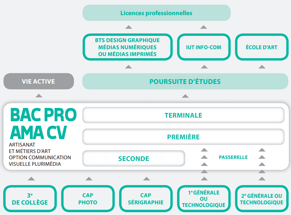 bac pro artisanat et m u00e9tiers d u2019art option communication